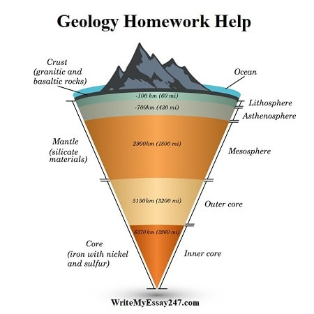 geology homework help - geology assignment help