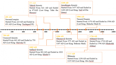 How to make a timeline in PowerPoint?